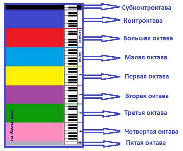 Октавы фортепиано