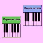 Октавы на фортепиано